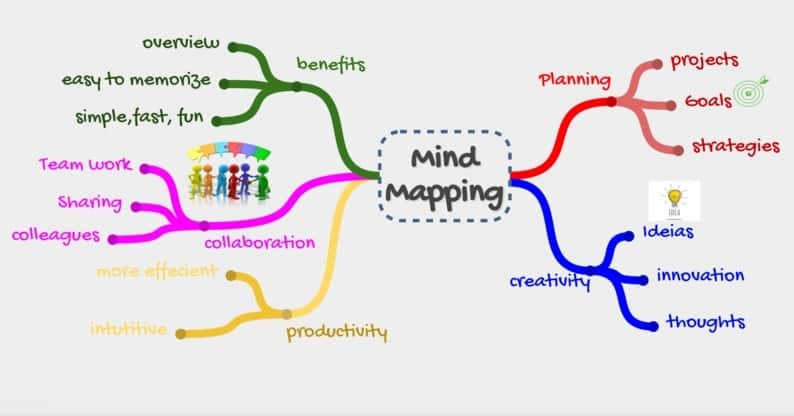 What Are Mind Maps®: Visual Presentation of Ideas & Concepts